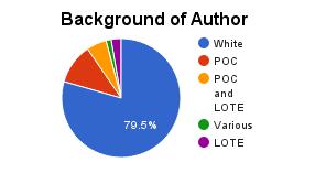 background-of-author