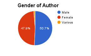 gender-of-author